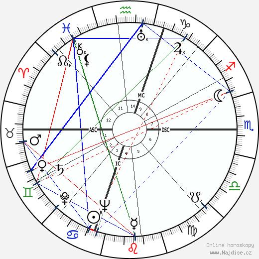 Gerald Ford wikipedie wiki 2020, 2021 horoskop