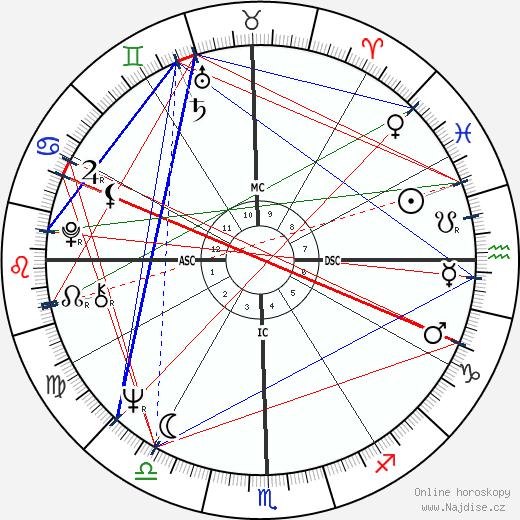 Gerald Marti wikipedie wiki 2017, 2018 horoskop