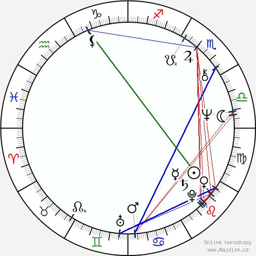 Gerald McRaney wikipedie wiki 2019, 2020 horoskop