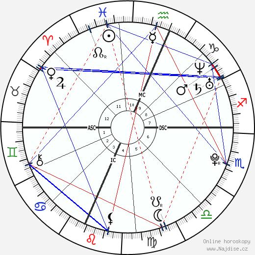 Geraldine a Franca Tedesco wikipedie wiki 2018, 2019 horoskop