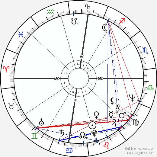 Geraldine Chaplin wikipedie wiki 2020, 2021 horoskop