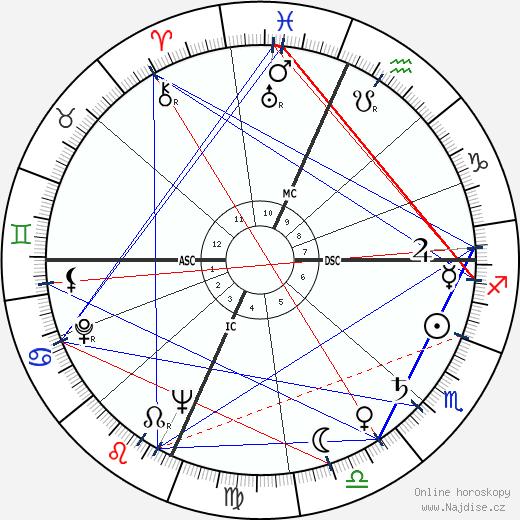 Geraldine Page wikipedie wiki 2019, 2020 horoskop