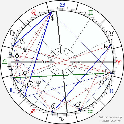 Gerard Butler wikipedie wiki 2019, 2020 horoskop