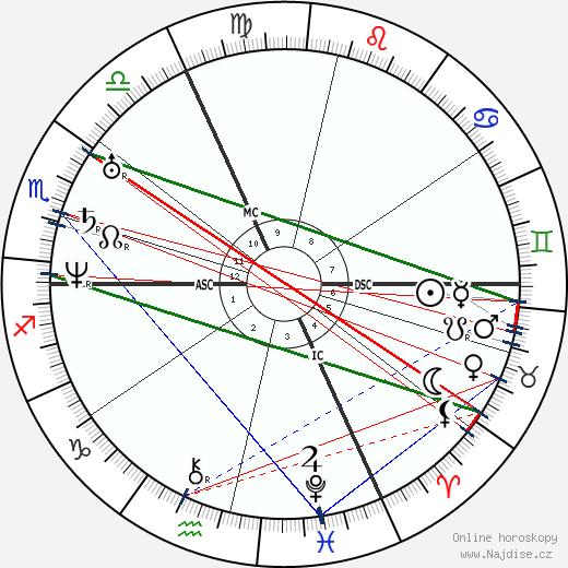 Gérard de Nerval wikipedie wiki 2019, 2020 horoskop