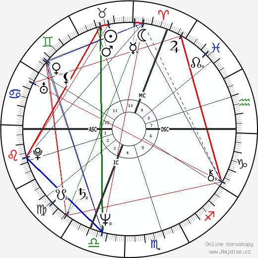 Gérard Jugnot wikipedie wiki 2019, 2020 horoskop