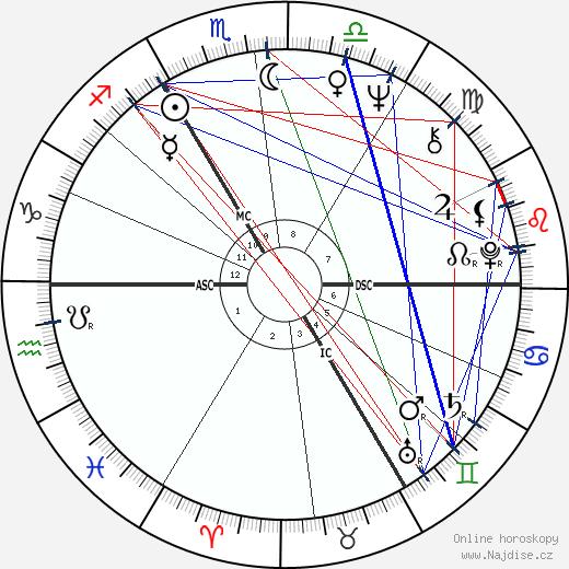 Gérard Mortier wikipedie wiki 2017, 2018 horoskop