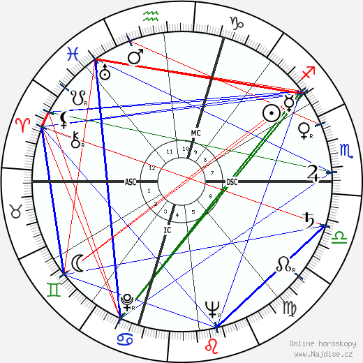 Gérard Philipe wikipedie wiki 2018, 2019 horoskop