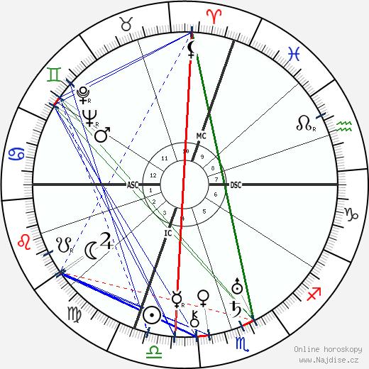 Gerardo Diego wikipedie wiki 2018, 2019 horoskop