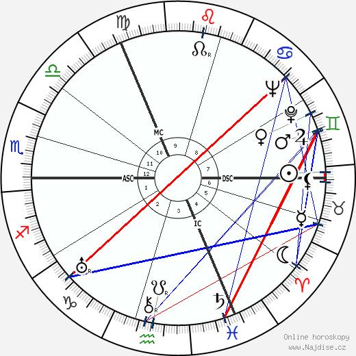 Gerd Bucerius wikipedie wiki 2017, 2018 horoskop