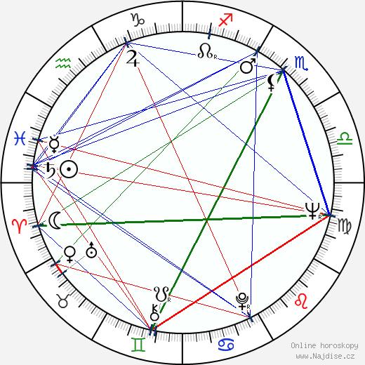 Gerhard Lippert wikipedie wiki 2018, 2019 horoskop