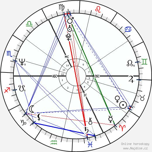 Gerit Kling wikipedie wiki 2020, 2021 horoskop