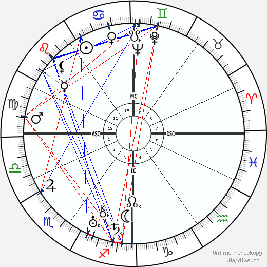 Germaine Sablon wikipedie wiki 2018, 2019 horoskop