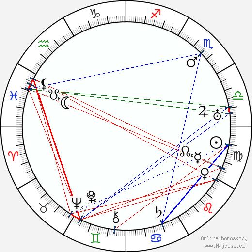 Germane Gogitidze wikipedie wiki 2018, 2019 horoskop