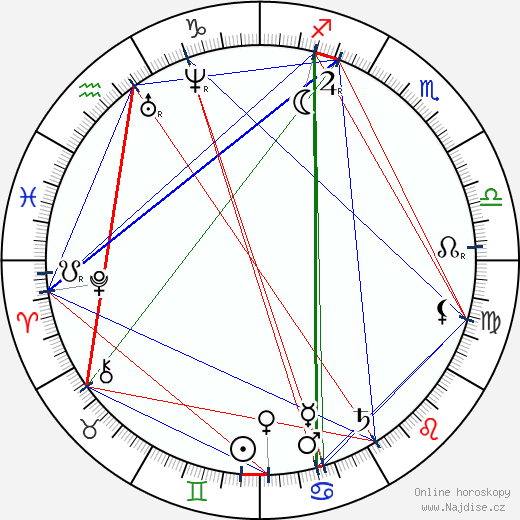 Geronimo wikipedie wiki 2020, 2021 horoskop