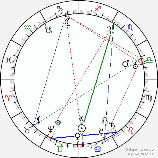 Gerrit Rietveld wikipedie wiki 2018, 2019 horoskop