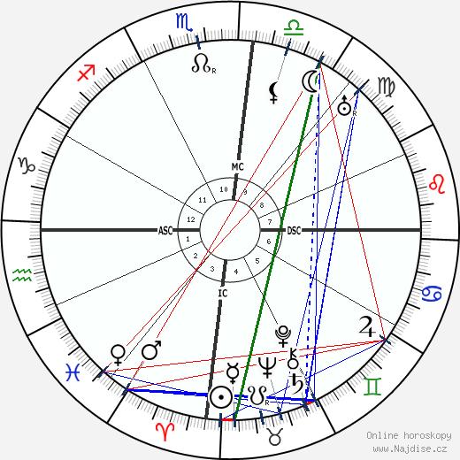 Getulio Dorneles Vargas wikipedie wiki 2017, 2018 horoskop