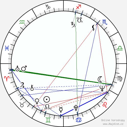 Gheorghe Turcu wikipedie wiki 2017, 2018 horoskop