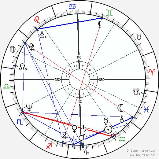 Gia Carangi wikipedie wiki 2018, 2019 horoskop