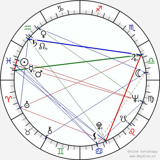 Gia Scala wikipedie wiki 2020, 2021 horoskop