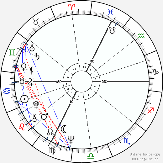 Giacinto Facchetti wikipedie wiki 2017, 2018 horoskop