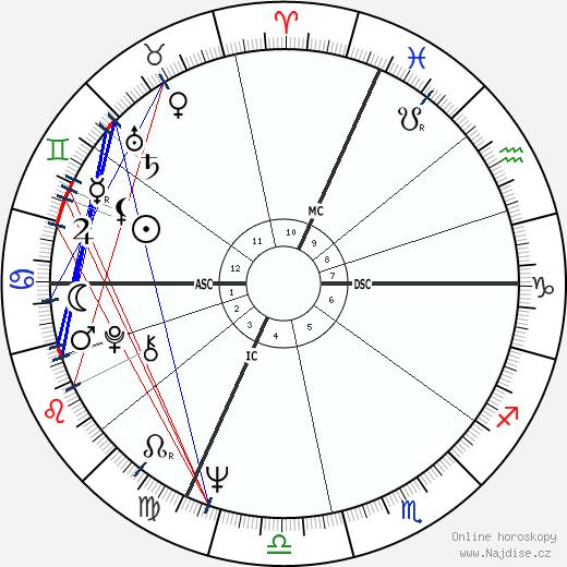 Giacomo Agostini wikipedie wiki 2018, 2019 horoskop