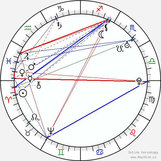 Giacomo Casanova wikipedie wiki 2019, 2020 horoskop