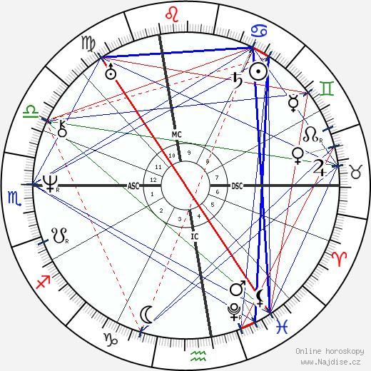 Giacomo Leopardi wikipedie wiki 2019, 2020 horoskop