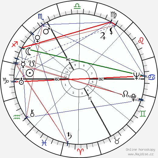 Giacomo Manzu wikipedie wiki 2018, 2019 horoskop