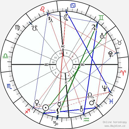 Giacomo Puccini wikipedie wiki 2020, 2021 horoskop