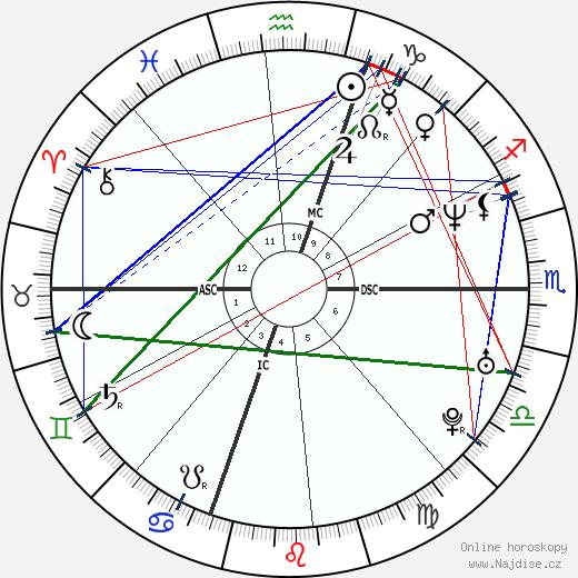 Giancarlo Fisichella wikipedie wiki 2019, 2020 horoskop