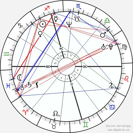 Gianluca Pagliuca wikipedie wiki 2019, 2020 horoskop