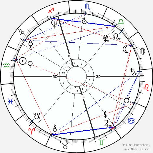 Gianluigi Buffon wikipedie wiki 2019, 2020 horoskop