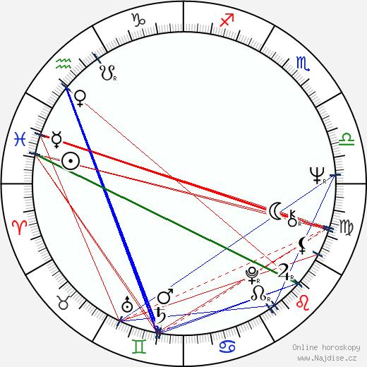 Gianluigi Calderone wikipedie wiki 2018, 2019 horoskop