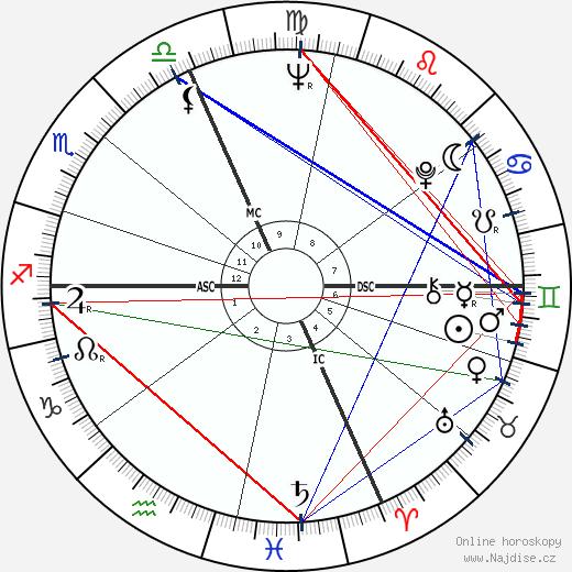 Gianmario Roveraro wikipedie wiki 2019, 2020 horoskop