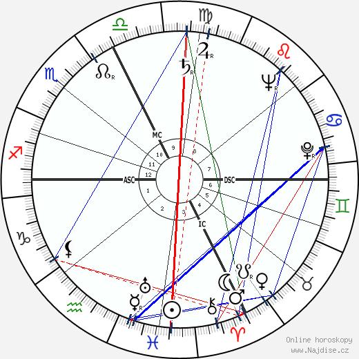 Gianni Agnelli wikipedie wiki 2019, 2020 horoskop