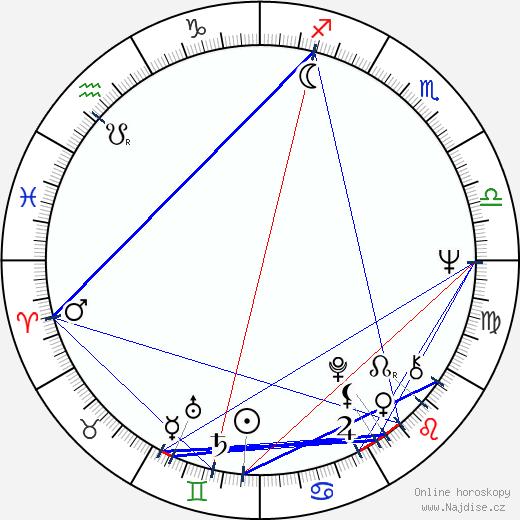 Gianni Macchia wikipedie wiki 2018, 2019 horoskop