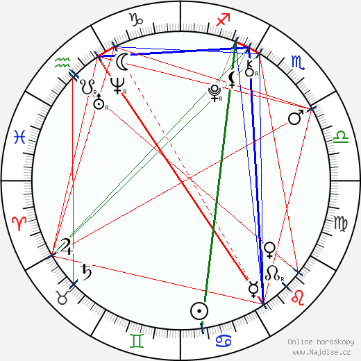 Gigi Goff wikipedie wiki 2018, 2019 horoskop