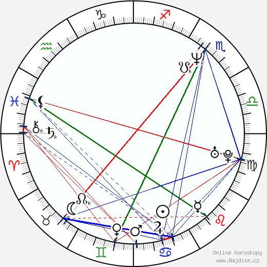 Gil Birmingham wikipedie wiki 2018, 2019 horoskop