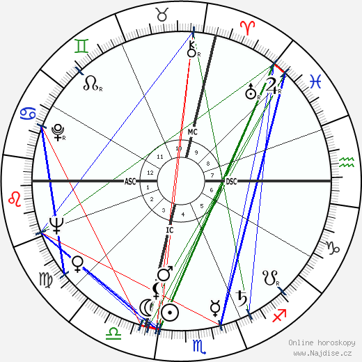 Gilbert Bécaud wikipedie wiki 2018, 2019 horoskop