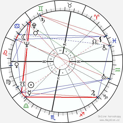 Gilberte Cournand wikipedie wiki 2018, 2019 horoskop