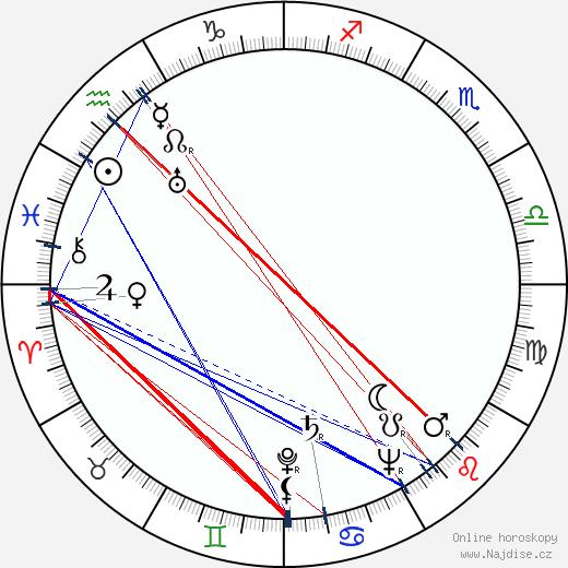Gilberte Géniat wikipedie wiki 2018, 2019 horoskop