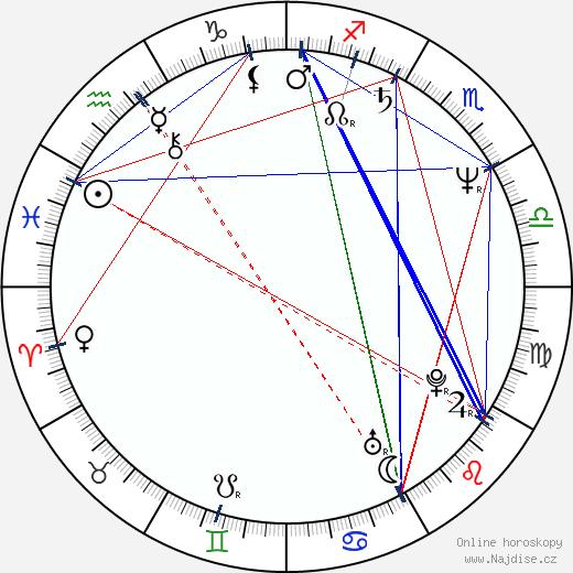 Gilda Haddock wikipedie wiki 2019, 2020 horoskop
