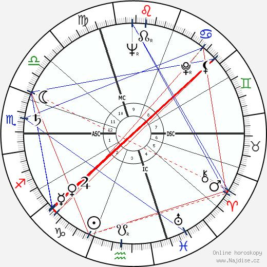 Gilles Deleuze wikipedie wiki 2019, 2020 horoskop