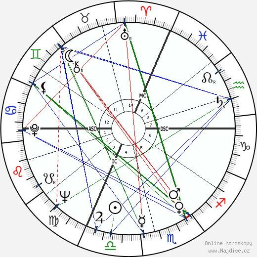 Gilles Fabre wikipedie wiki 2017, 2018 horoskop