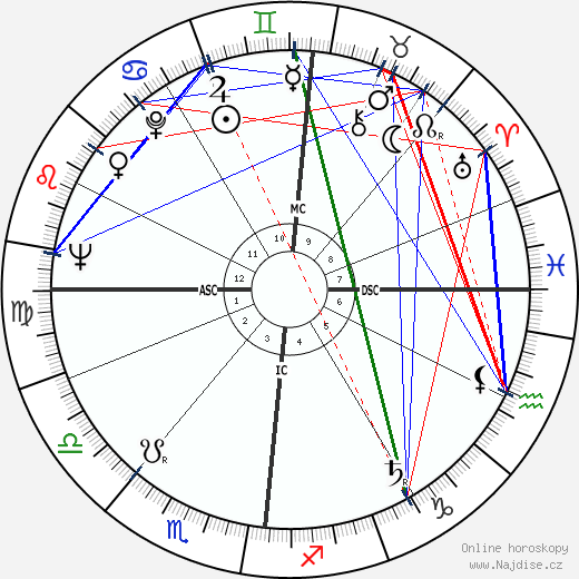Gilles Jacob wikipedie wiki 2018, 2019 horoskop