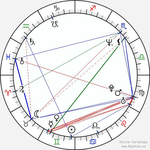 Gilles Marchand wikipedie wiki 2019, 2020 horoskop