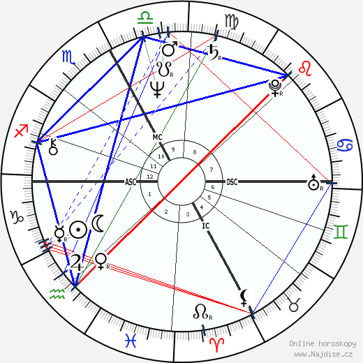 Gilles Villeneuve wikipedie wiki 2019, 2020 horoskop