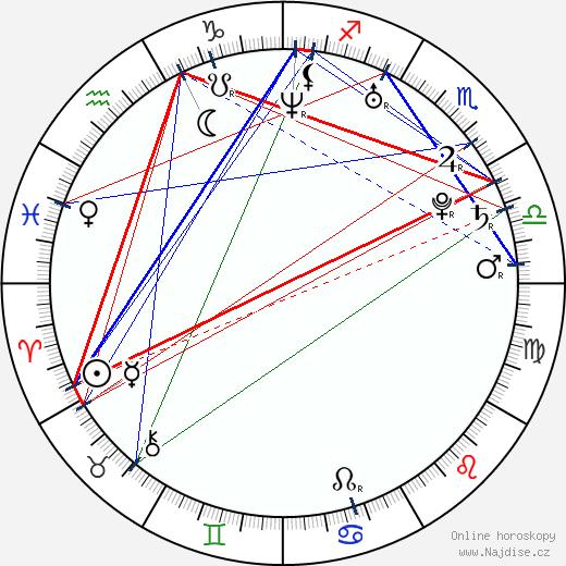 Gina Carano wikipedie wiki 2017, 2018 horoskop