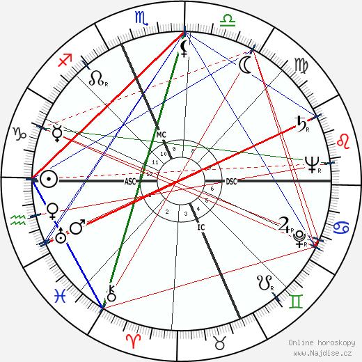 Gina Ceaglio wikipedie wiki 2020, 2021 horoskop