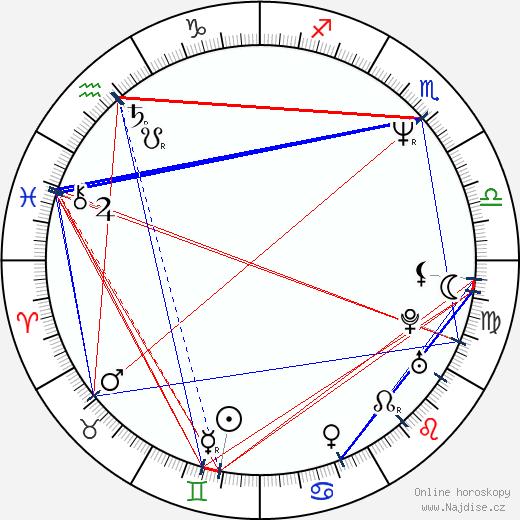 Gina Gershon wikipedie wiki 2020, 2021 horoskop